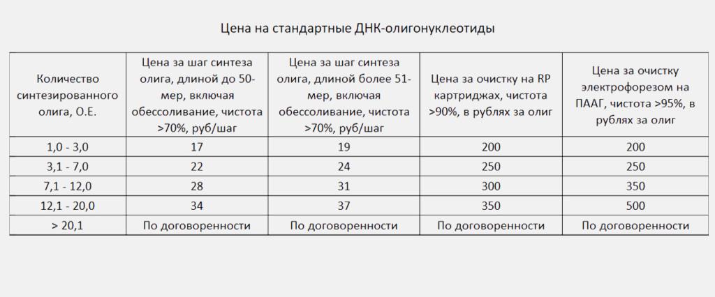 Цены на синтез ДГК олигонуклетидов